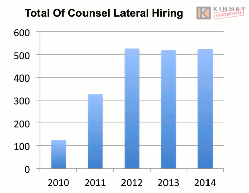 Total Of Counsel Lateral Hiring